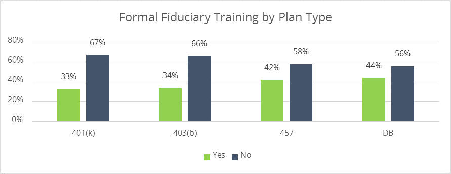 Retirement committees that have receive formal fiduciary training by plan type.