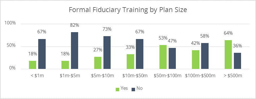 Retirement committees that have receive formal fiduciary training by plan size.