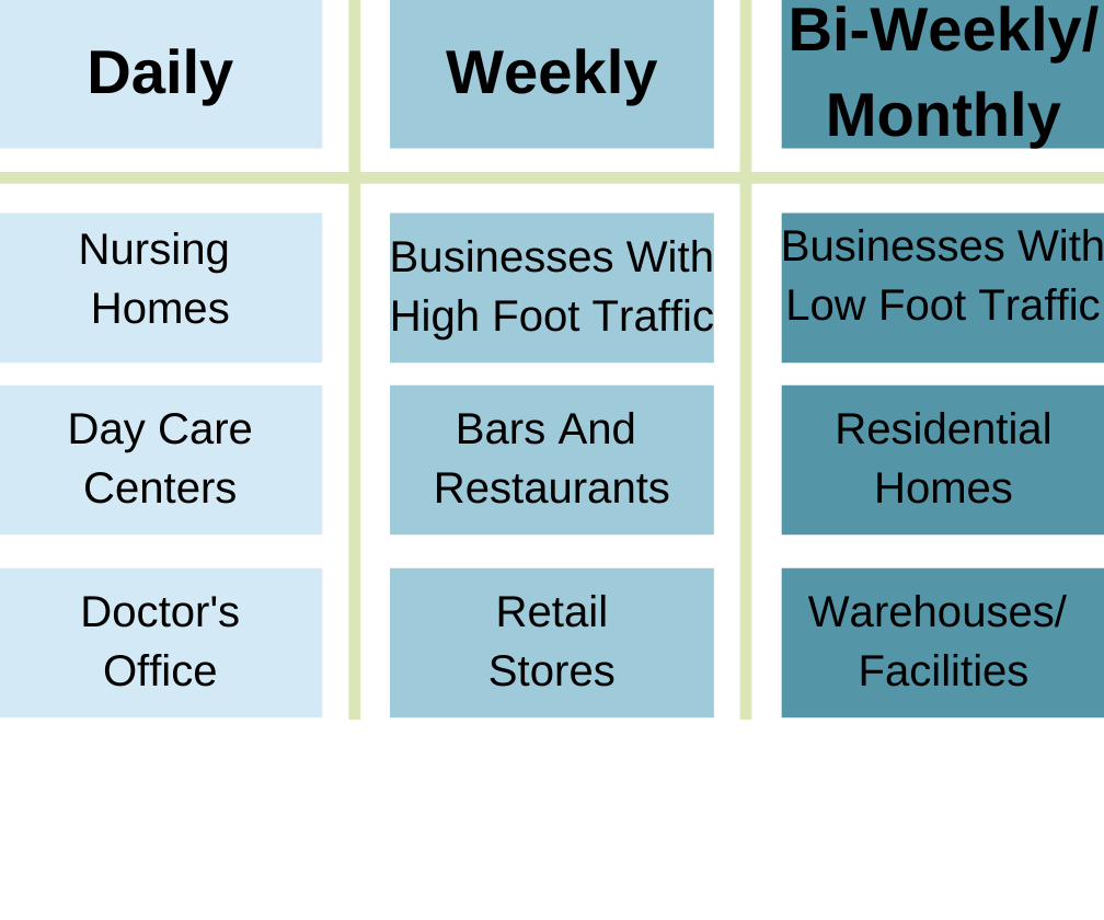 Our frequency chart recommends daily disinfections for medical areas, weekly for businesses, and bi-weekly or monthly for residential properties.