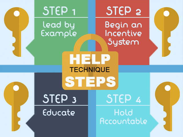 Steps of HELP System