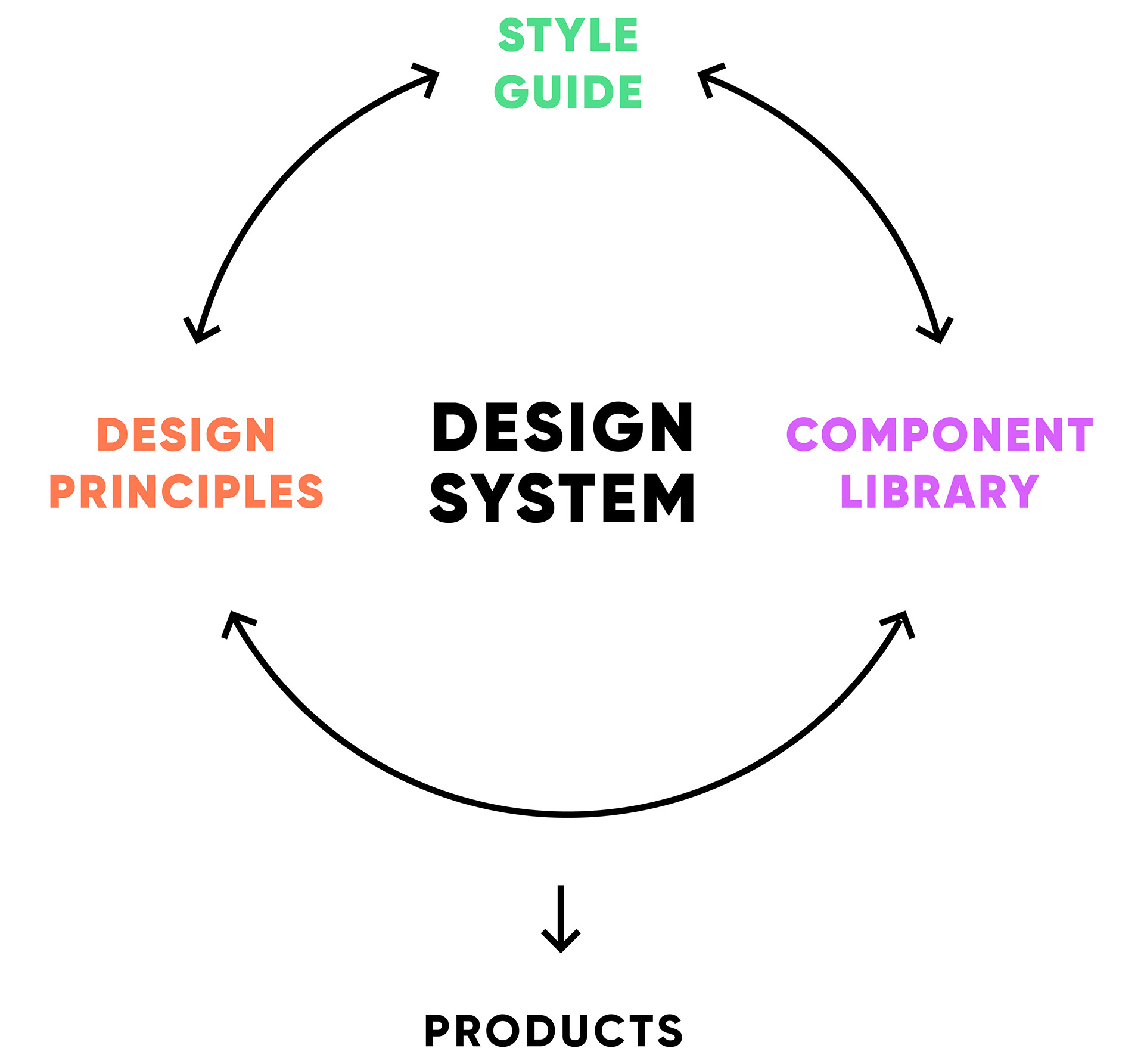 Components of a Design System