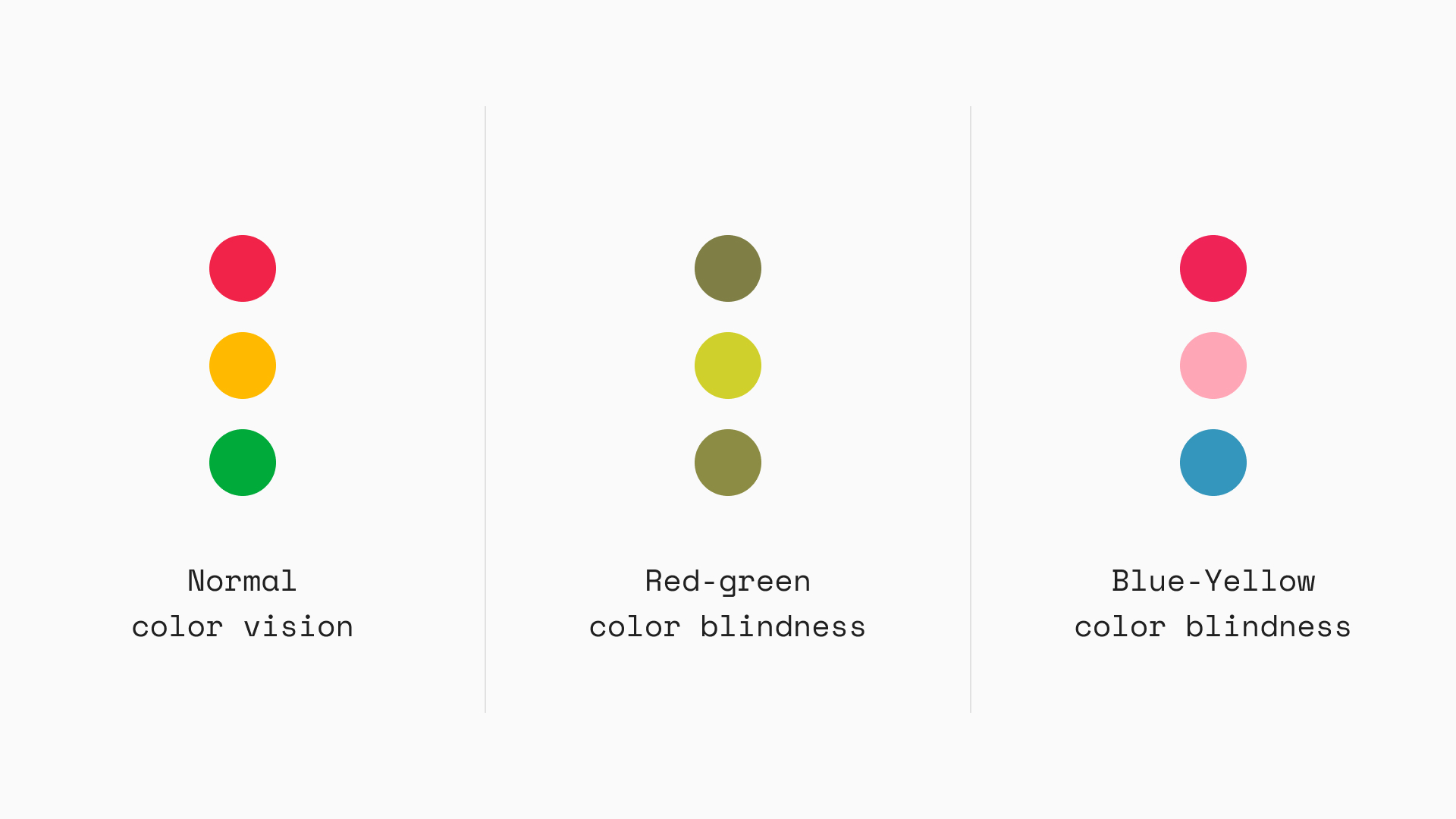 An example image of a traffic light color scheme and how people with various color blindness see it.