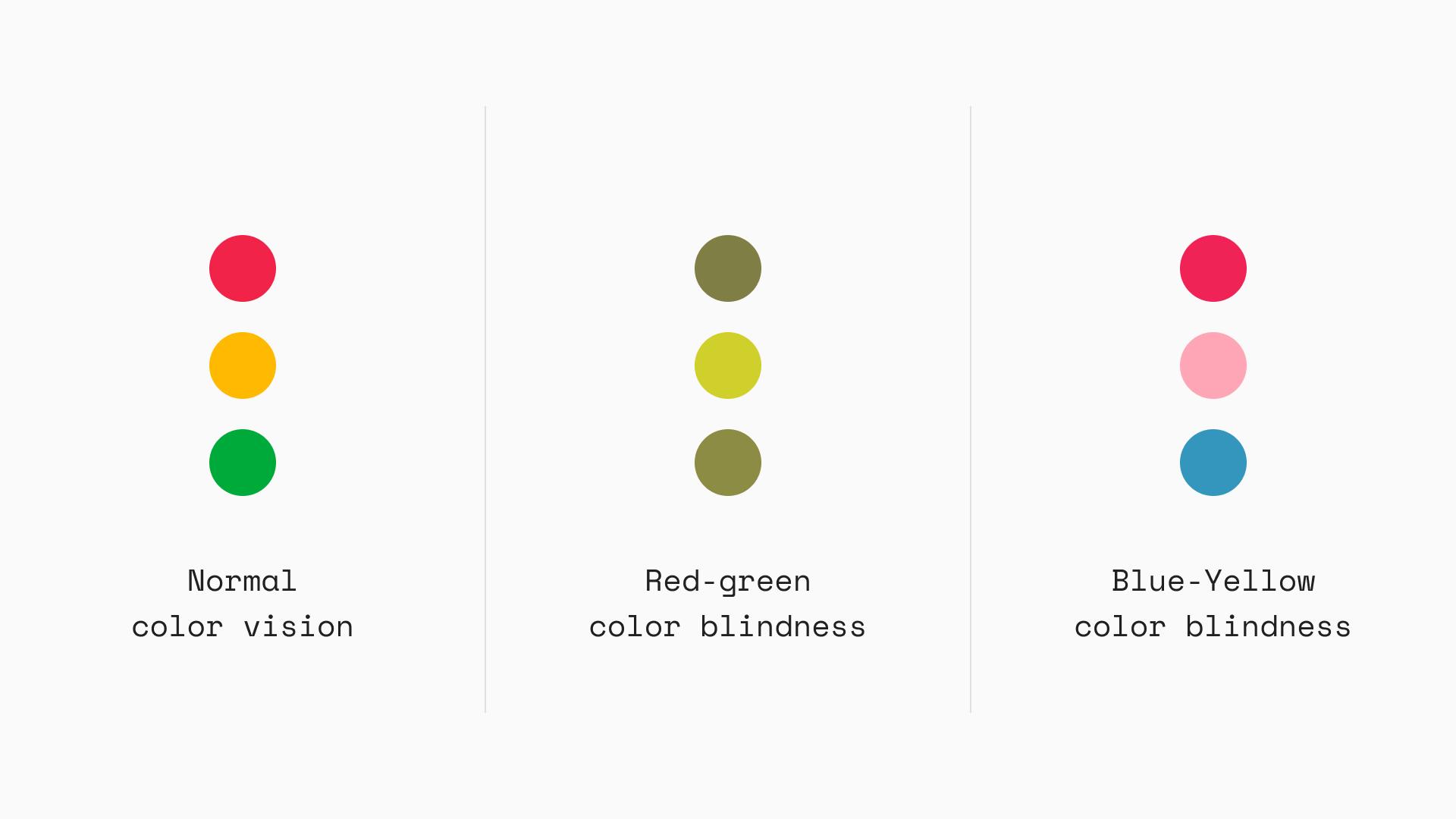 Esimerkki liikennevaloväripaletista ja siitä, miten eri tavoin värisokeat henkilöt näkevät sen.