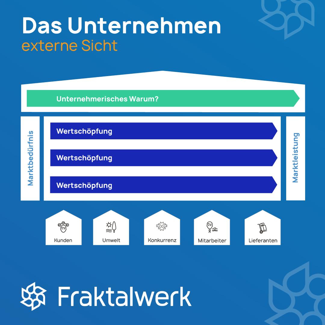 Externer Referenzrahmen von Unternehmerischen Systemen