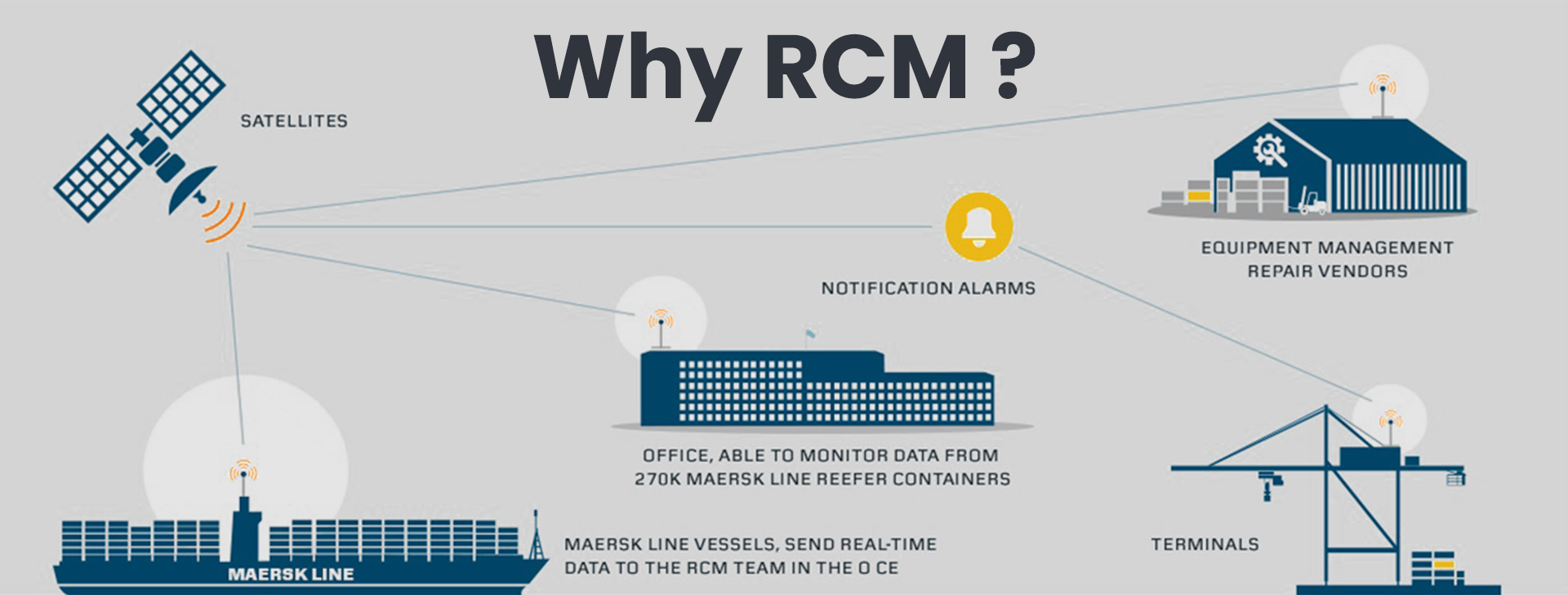Why Remote Container Management(RCM) is required?