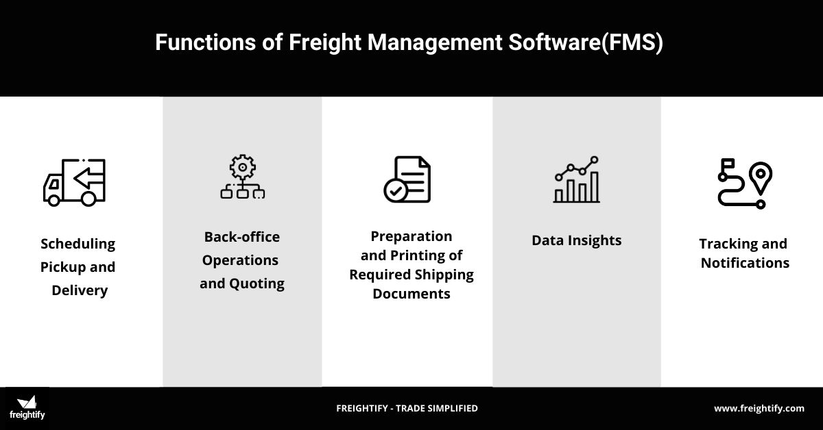 This image is an infographic depicting the functions of a Freight Management Software(FMS) for logistics business