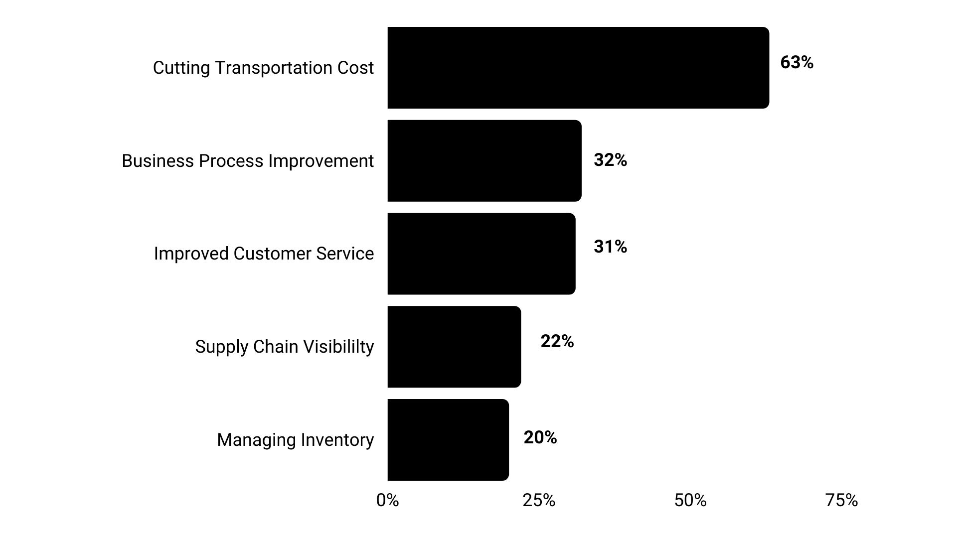Top Challenges Faced By Freight Forwarding Companies in 2021