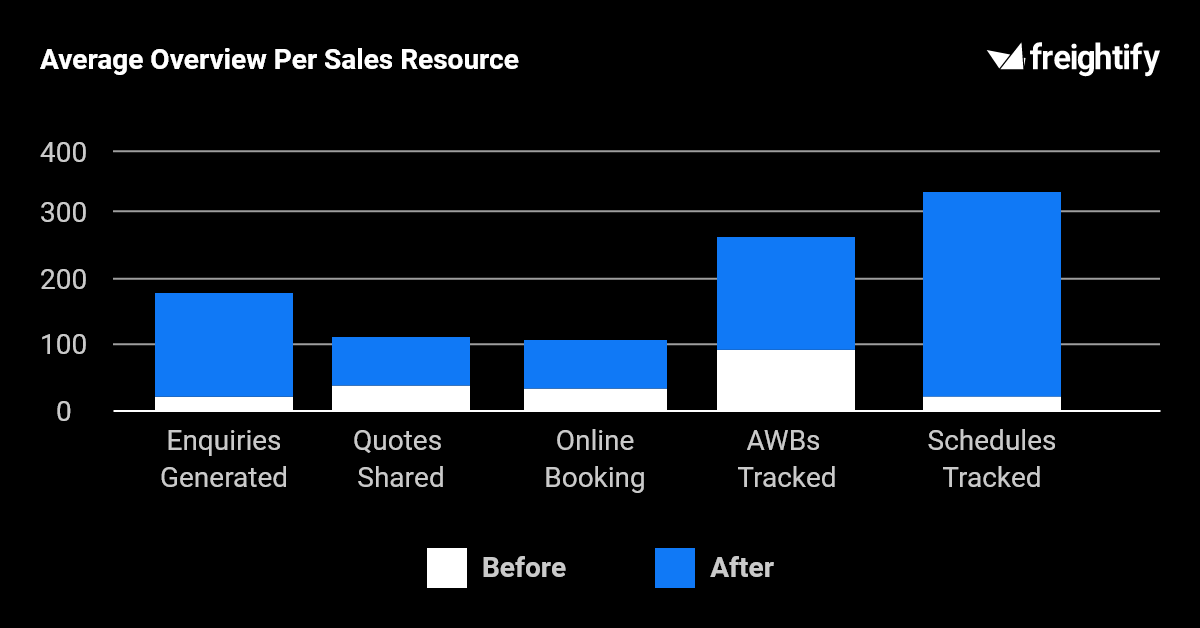 This image has several bar graphs comparing activities like enquiries generated, quotes shared, online booking, AWBs tracked and schedules tracked before and after adoption of Freightify Solutions.