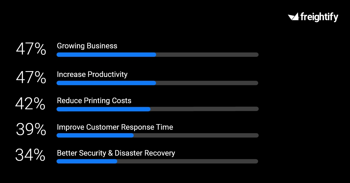 This graph shows the top 5 business priorities of Small & Medium Sized Businesses. This data as been collected after  taking survey of 1000 businesses.