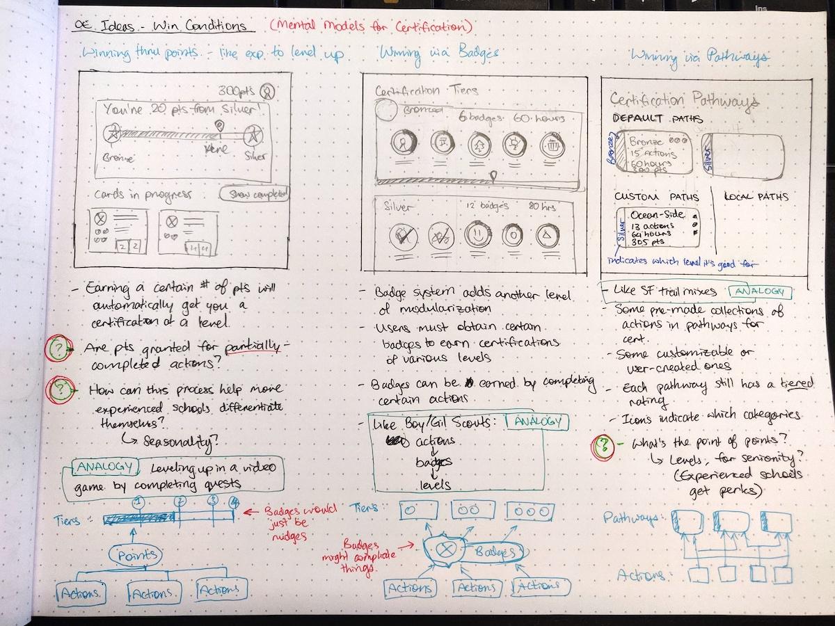Conceptual models for the EcoSchools program