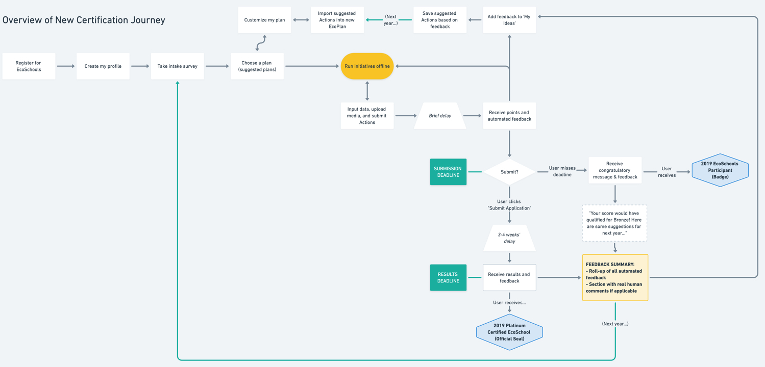 Overall certification journey