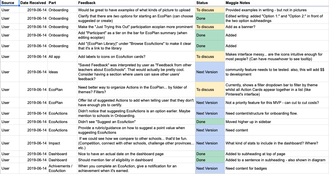 A snapshot of the product pipeline from user feedback