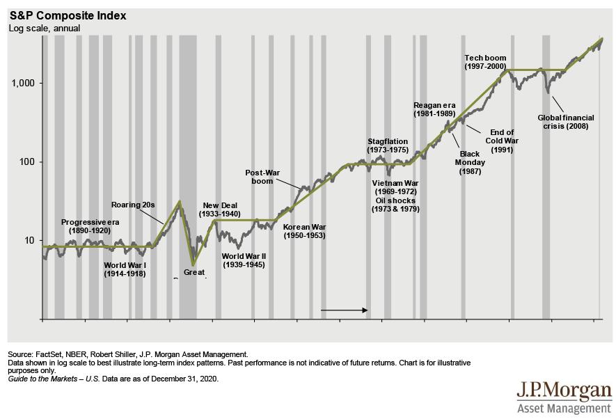 historical stock market returns