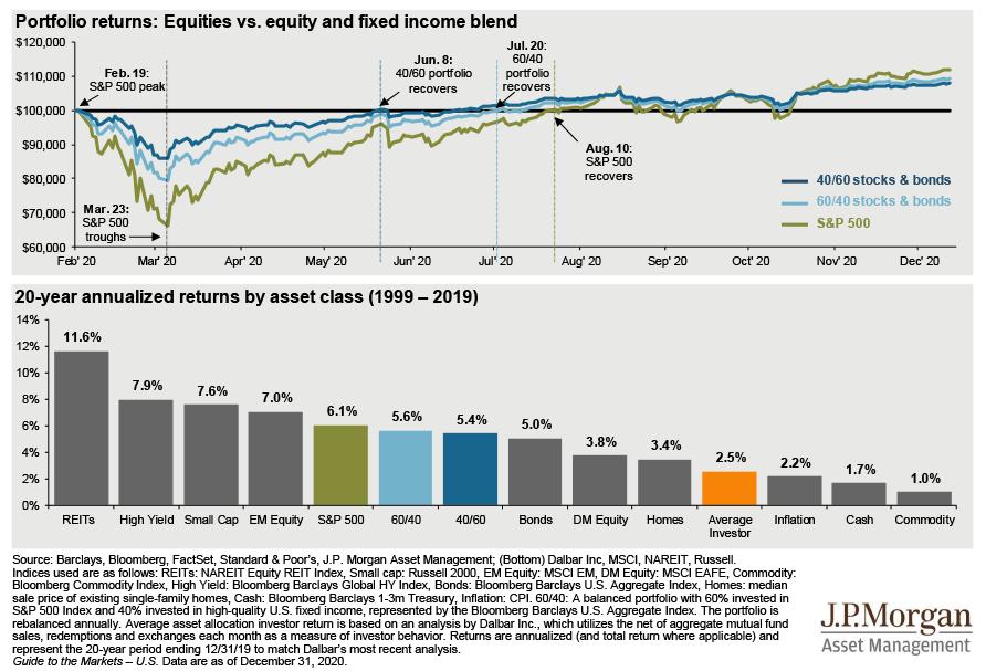average investor behavior