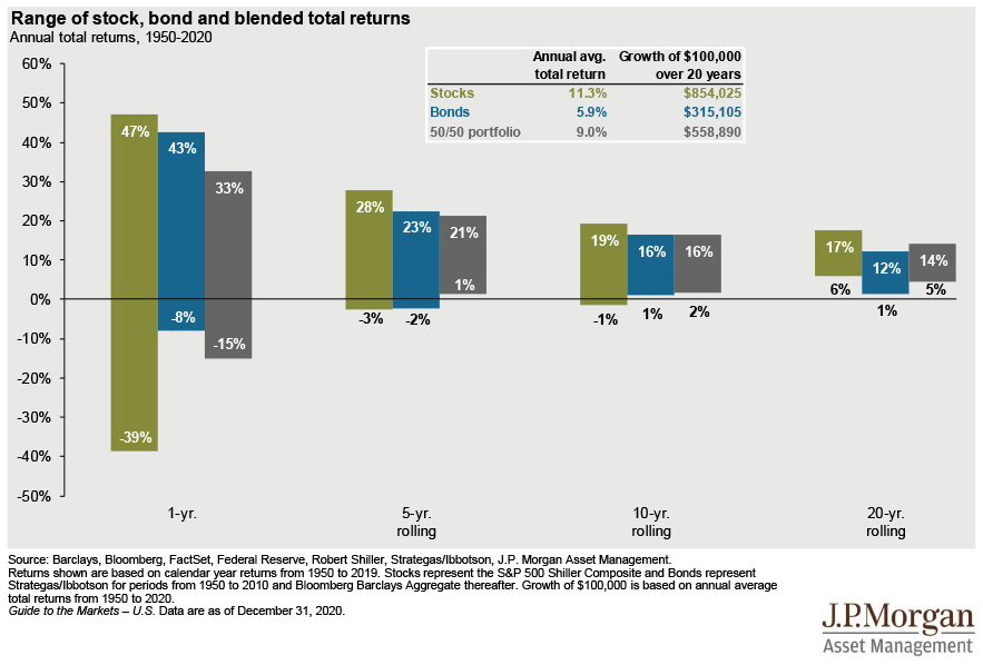 time and volatility of investing