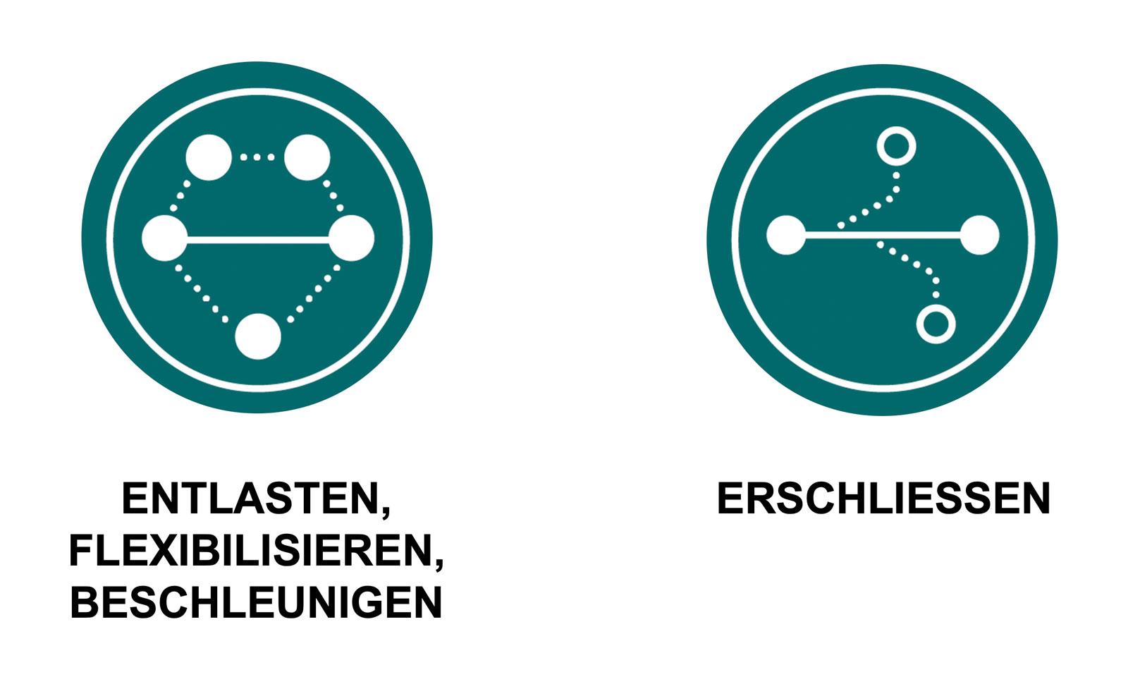 """Zwei Icons zu den Themen """"Entlasten, Flexibilisieren, Beschleunigen"""" und """"Erschliessen"""""""