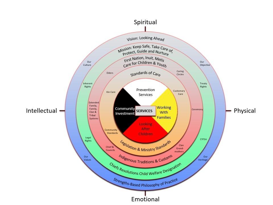 Wholistic Service Model