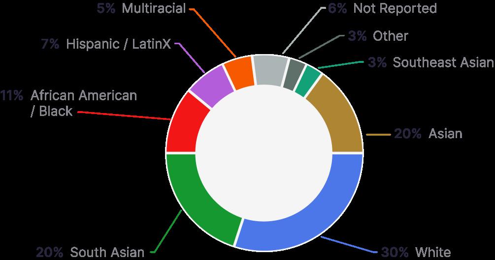 ATS demographics pie chart.
