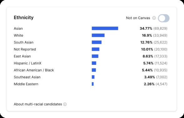 Diversity data tracking