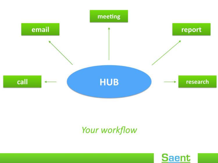 capture everything hub