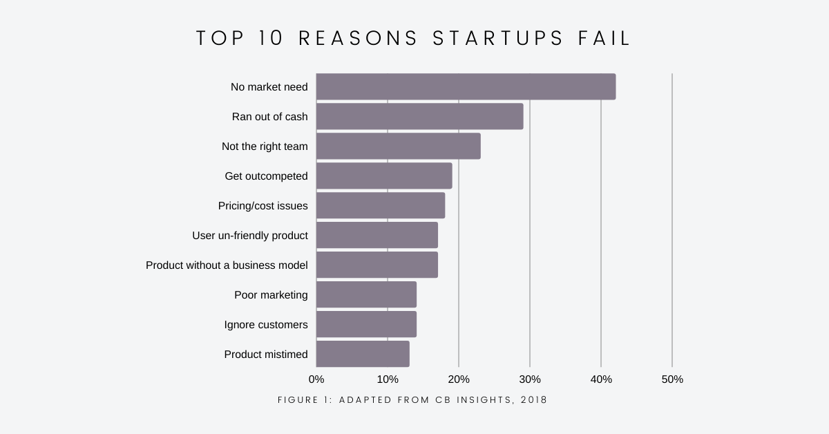 Graph displaying the top 10 reasons startups fail