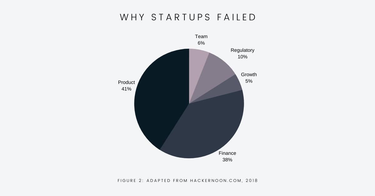 Circle graph indicating why startups failed