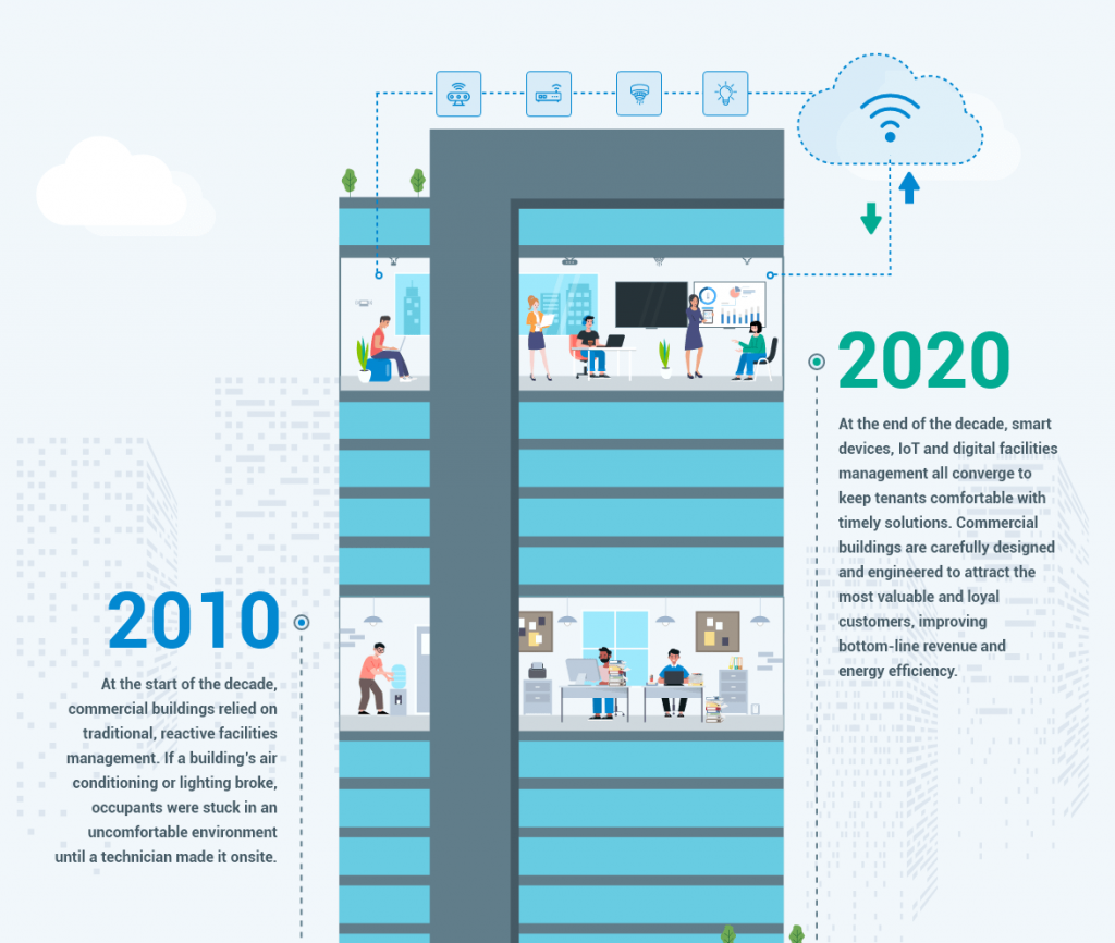 illustrated diagram depicting the end of traditional building management technology and the start of smart devices, IoT and digital facilities management