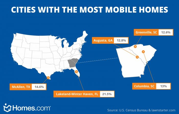 illustration of cities with the most mobile homes