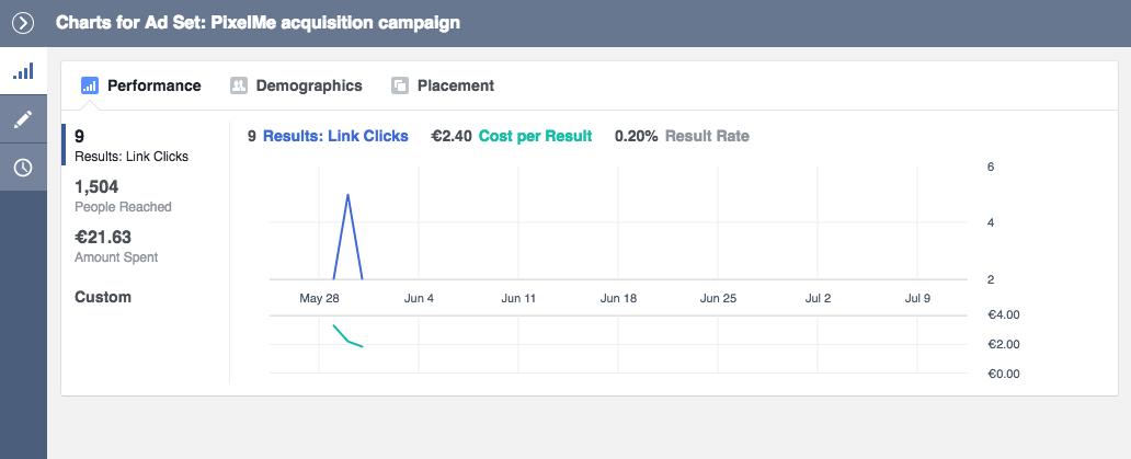 increase CTR Facebook Ads