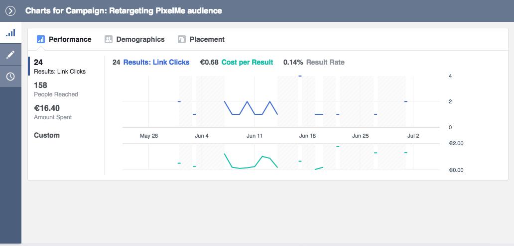 links clicks evolution facebook ads