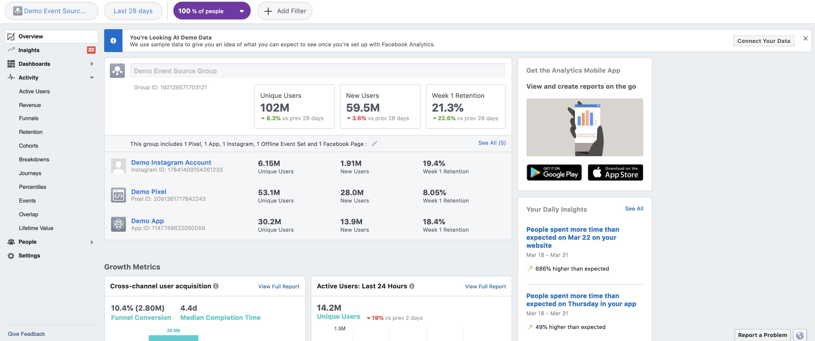 Facebook Analytics dashboard