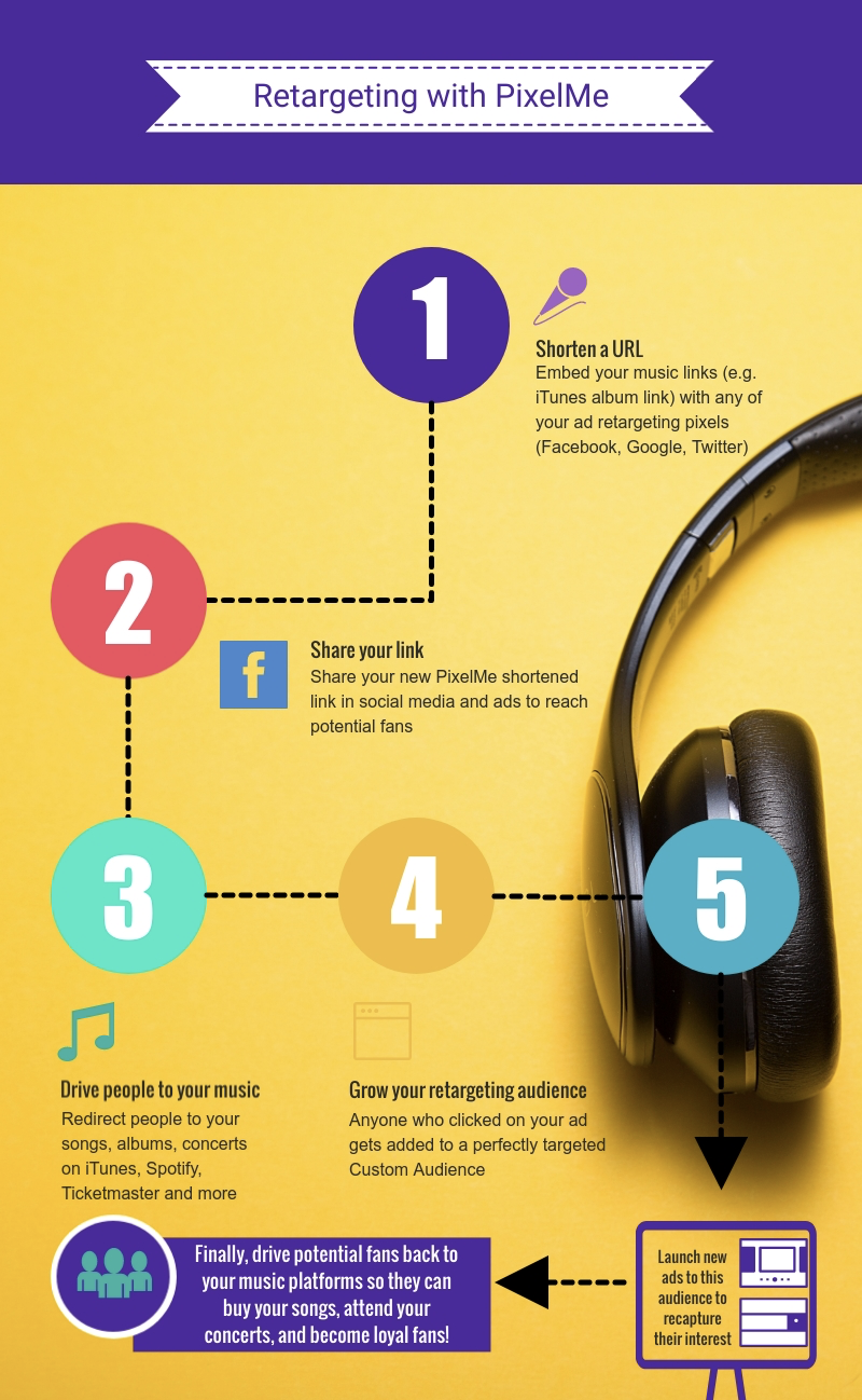 Music retargeting infographic