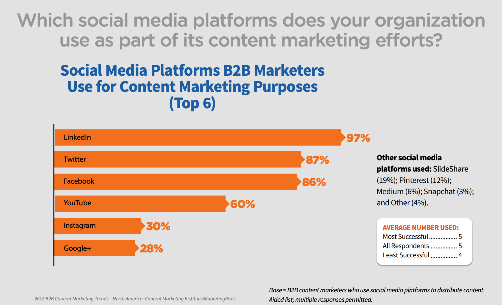 B2B marketing stats
