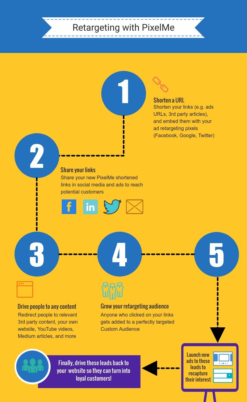 PixelMe Retargeting infographic