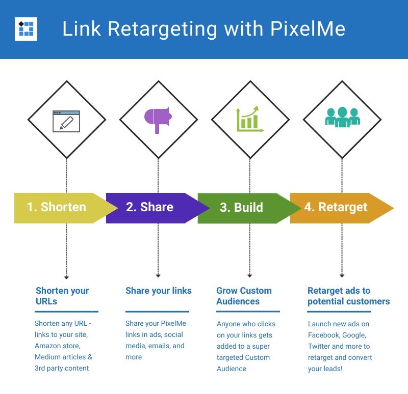 Link Retargeting with PixelMe