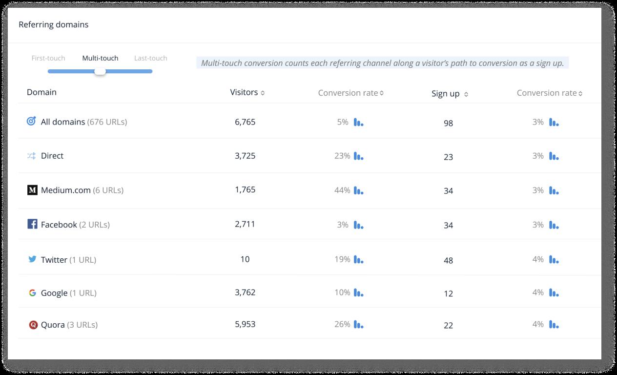 PixelMe Conversion Tracking feature
