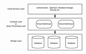 Snowflake supports a high-level data architecture