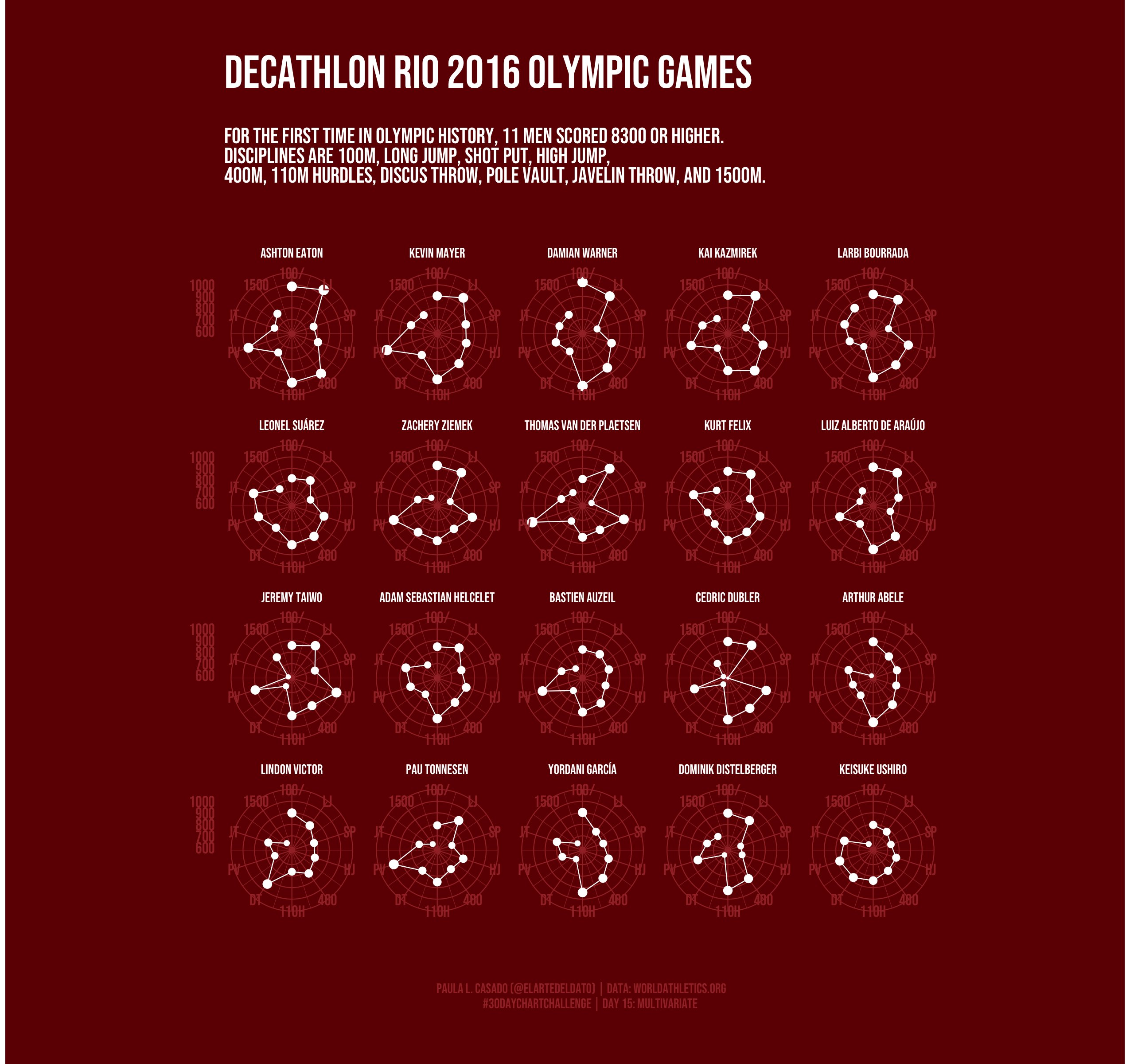 Results of Decathlon Rio 2016 Olympic Games