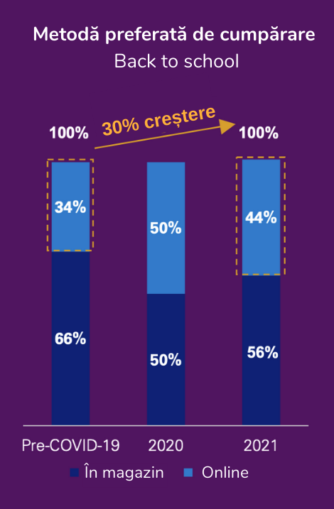 grafic crestere cumparaturi online back to school