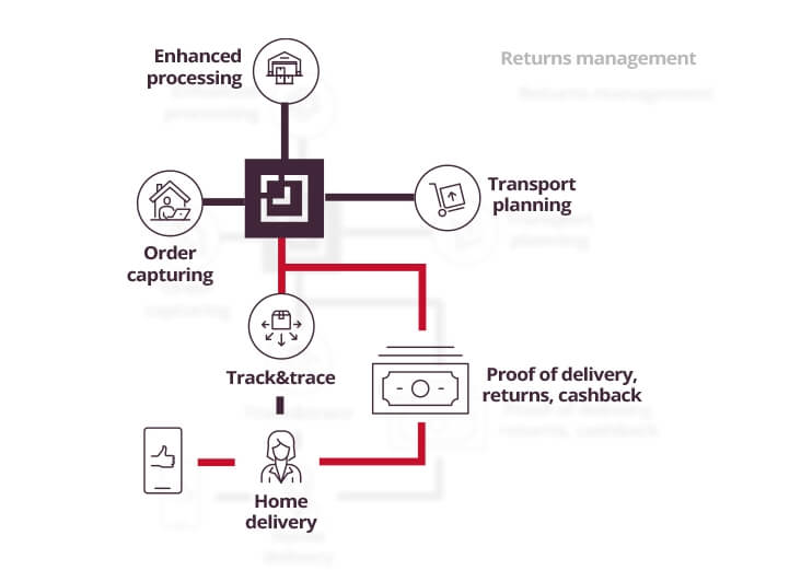 returns management process