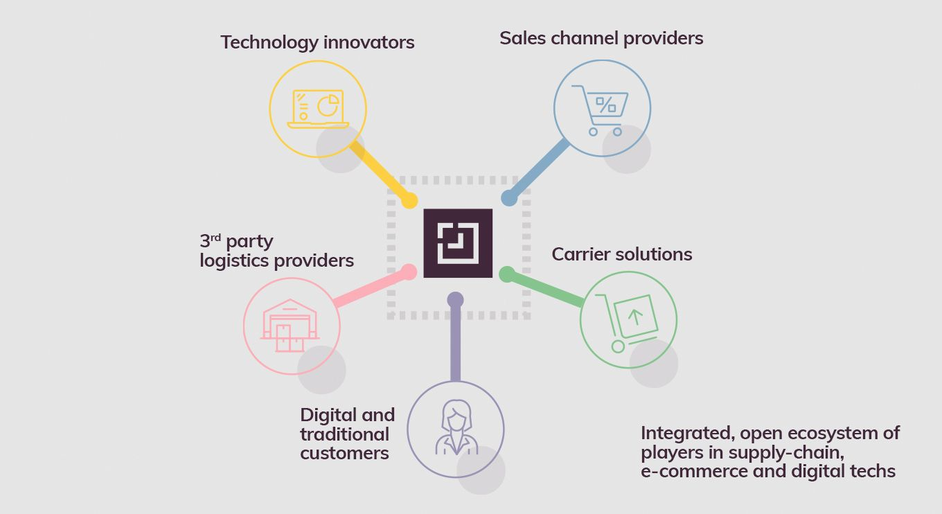 Postis ecosistem graphic. Technology innovators, Sales channel providers, 3rd party logistics providers, Cariere solutions , digital traditional customers.