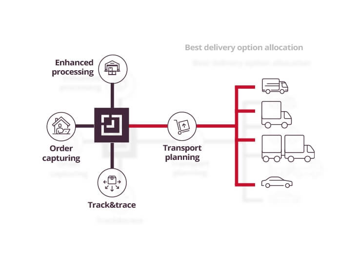 best delivery options allocation process