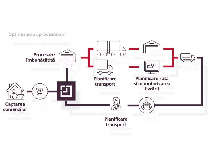 supply optimization process