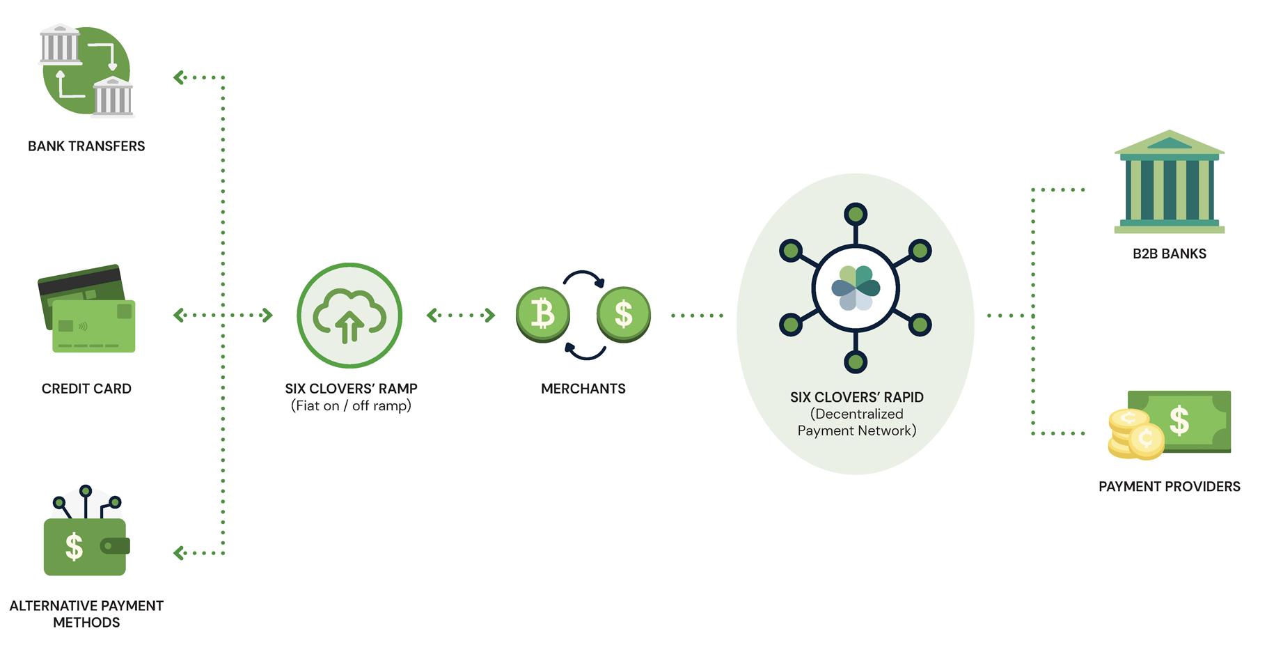 diagram on how six clovers platform works