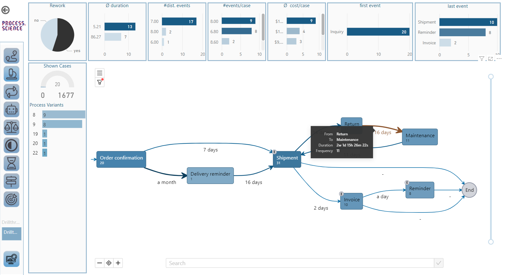 Power BI Dashboard with process graph
