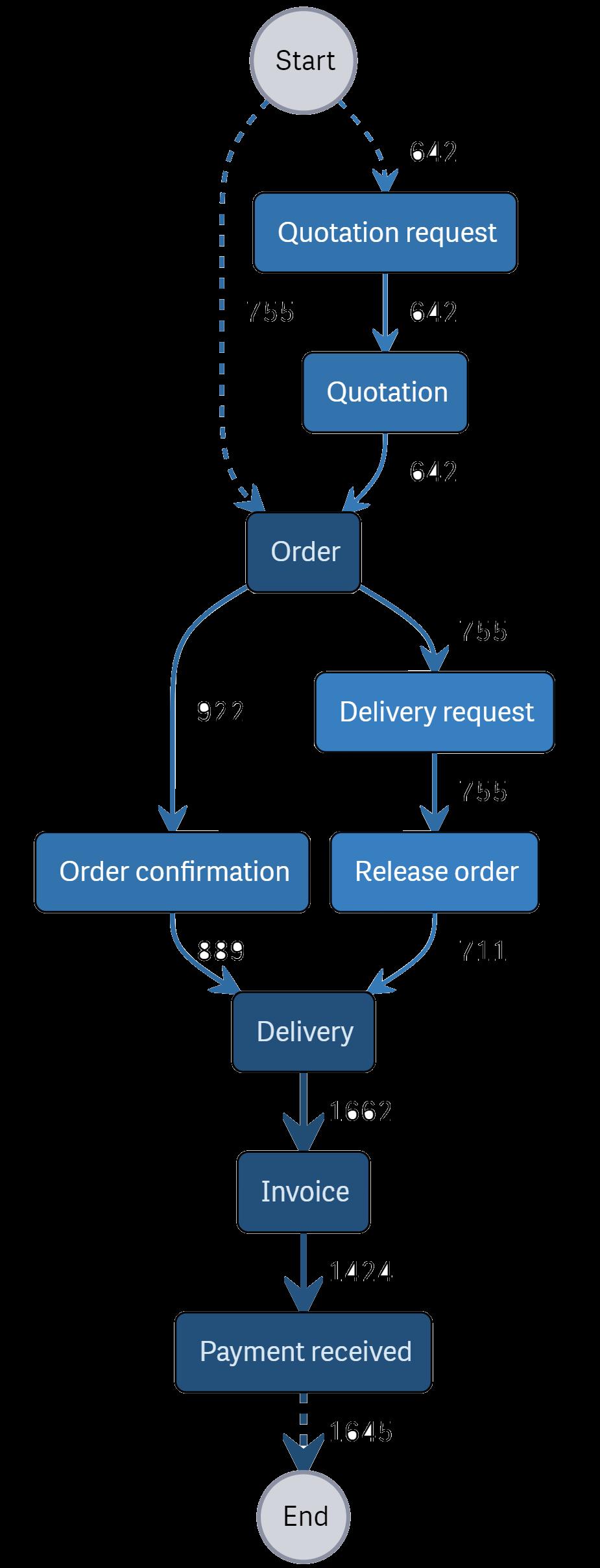 A graph showing a process flow
