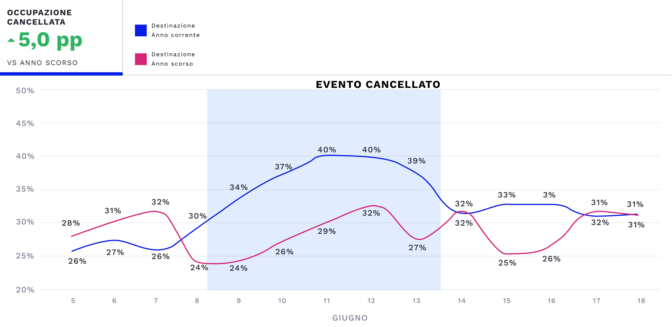 cancellazione-occupazione-evento-destinazione