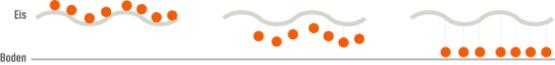 Grafik wie Streusalz funktioniert