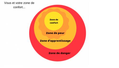 Schématisation des différentes zones : confort, peur, apprentissage, danger