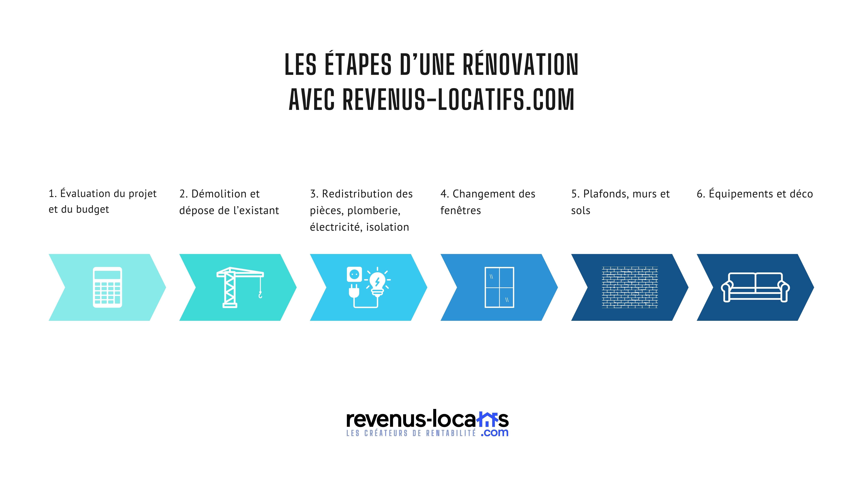Les étapes d'une rénovation avec Revenus-Locatifs.com